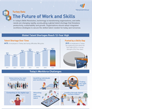 The Future of Work and Skills- Turkey Data
